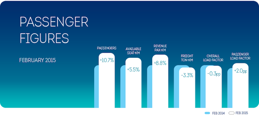 February 2015 Brussels Airlines load factor