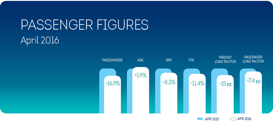 March 2016 figures Brussels Airlines