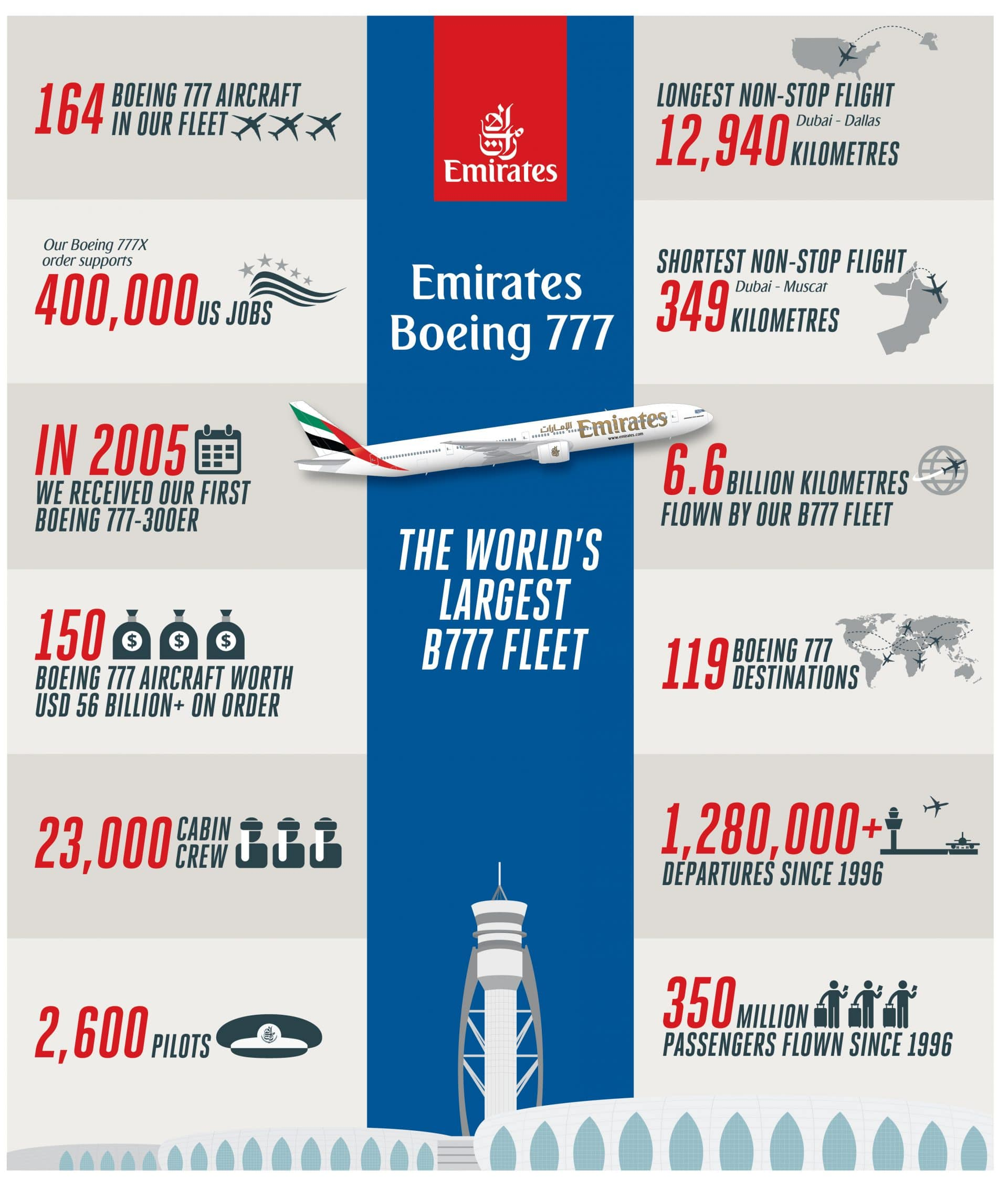 Emirates takes delivery of its last Boeing 777-300ER